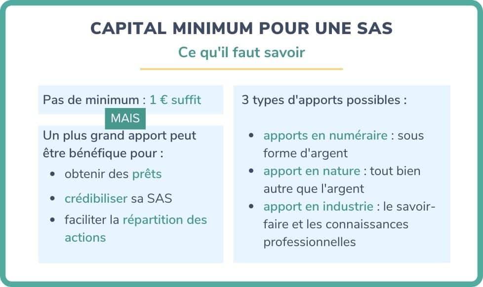 capital minimum SAS