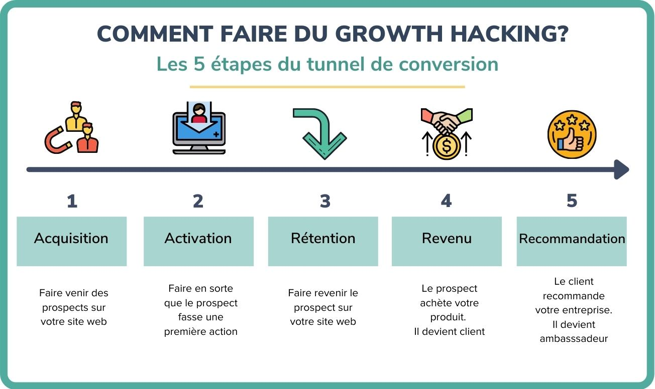 growth hacking définition
