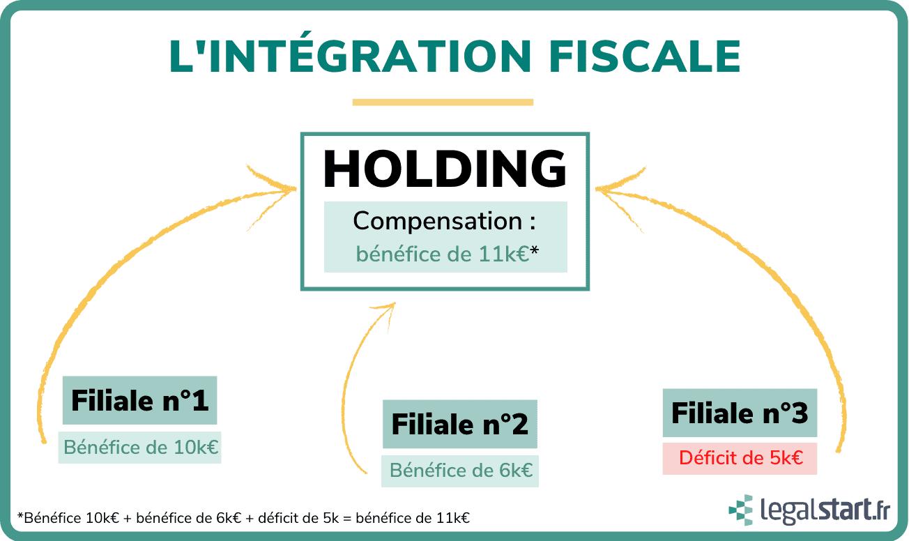 Créer une holding - Intégration fiscale