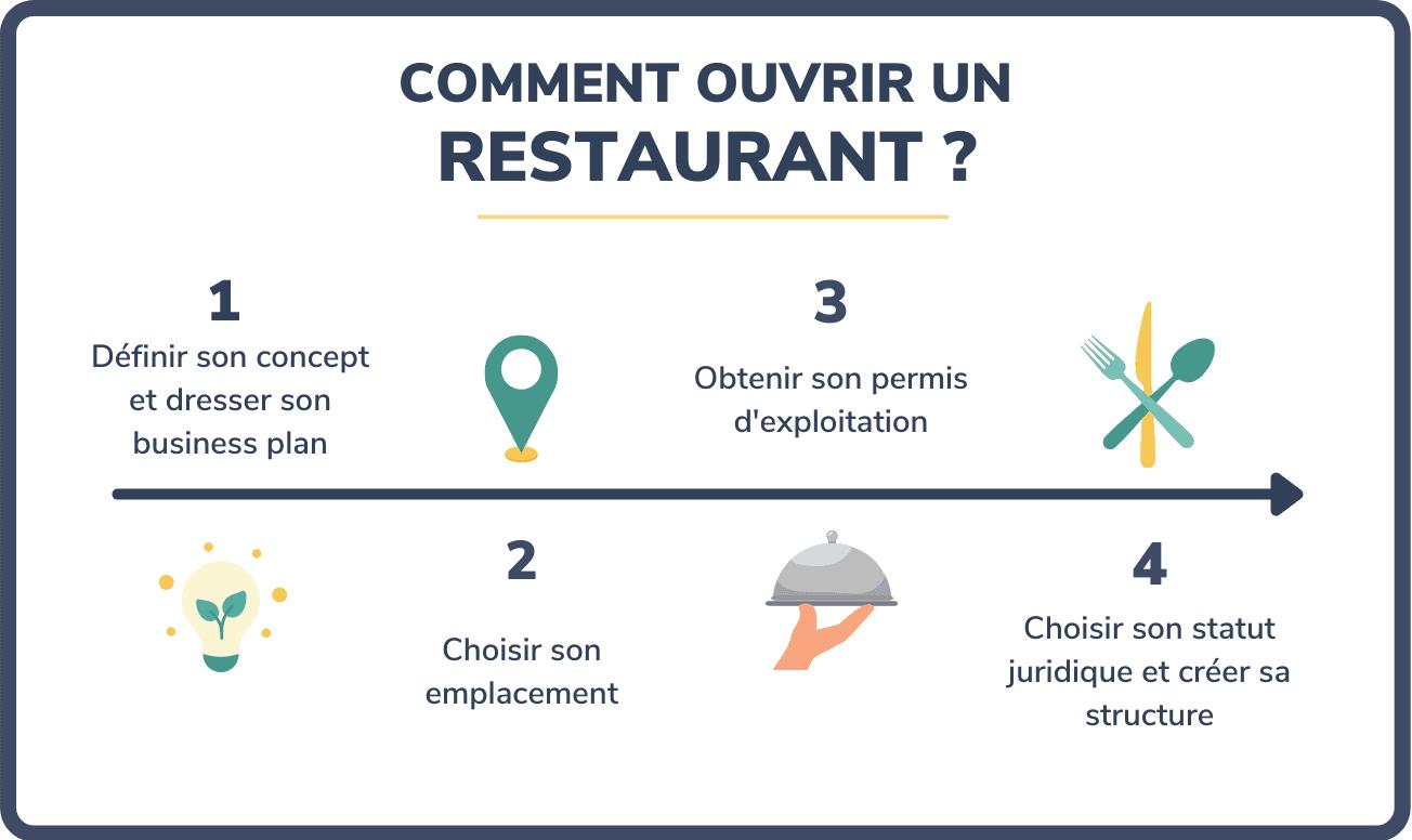 comment ouvrir restaurant