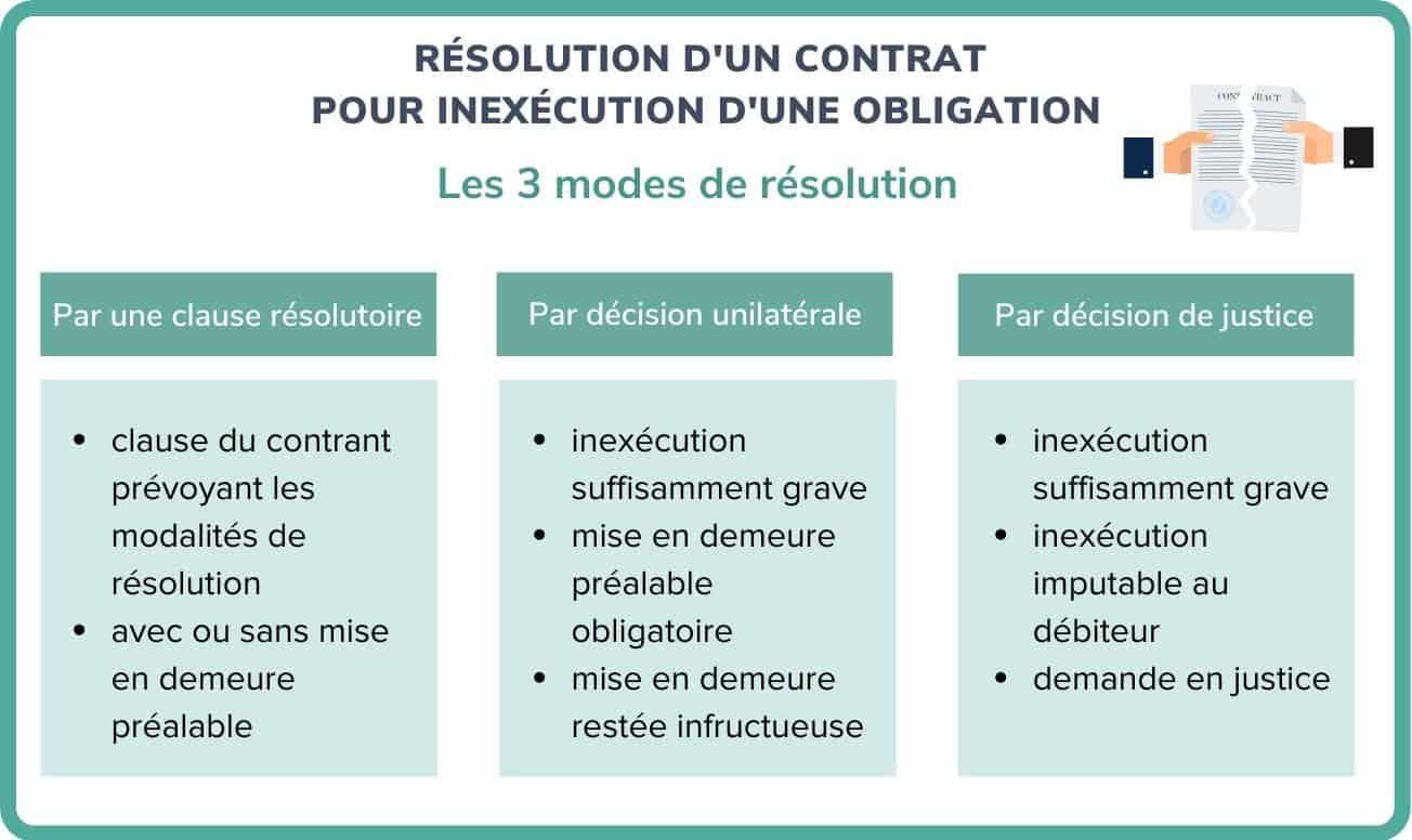 résolution d'un contrat