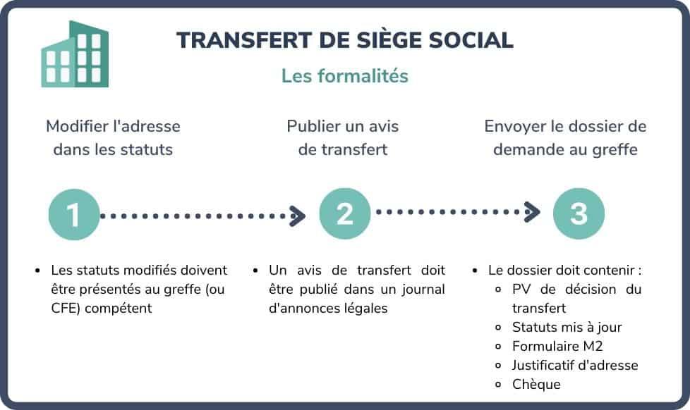 transfert siège social